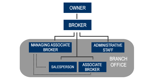 The Structure of a Brokerage
