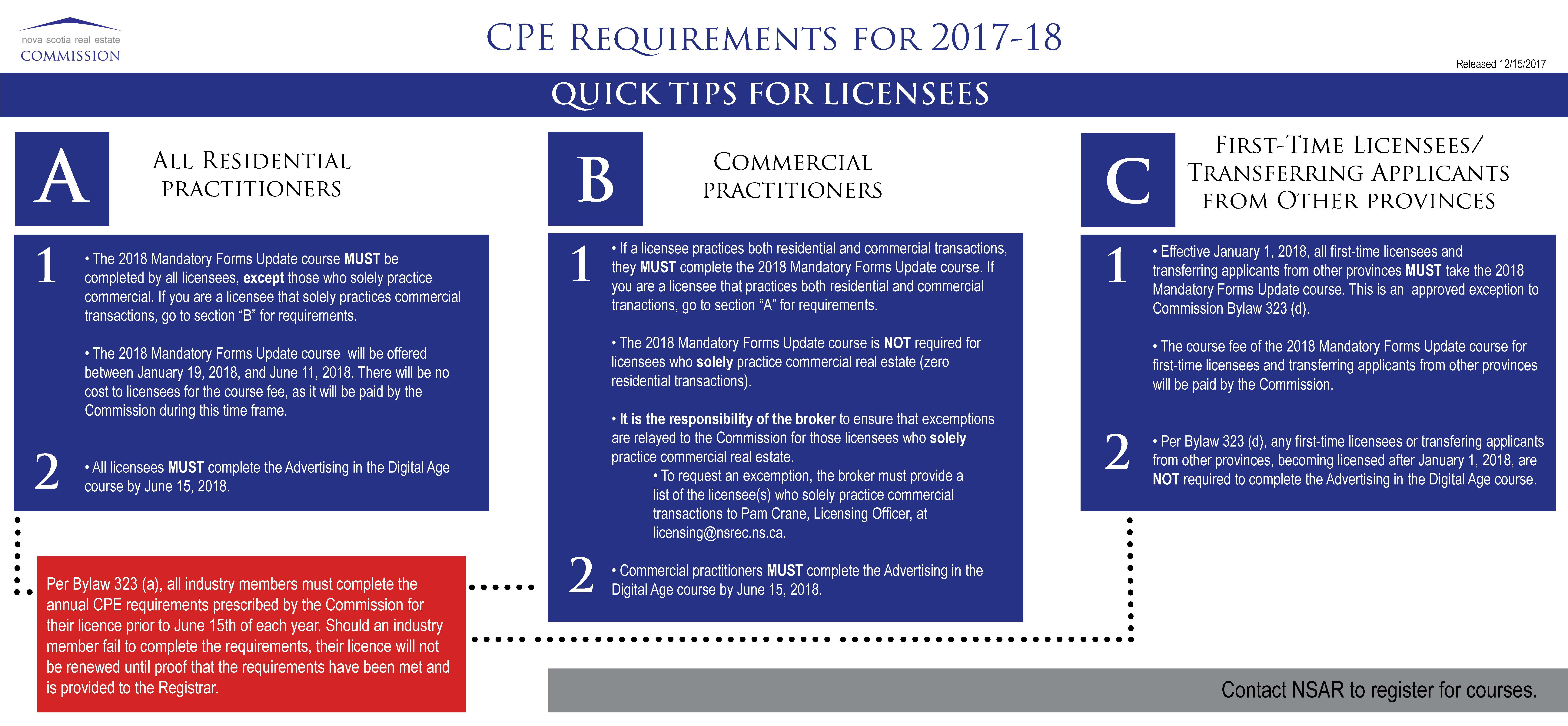 NEW Continuing Professional Education (CPE) Requirements
